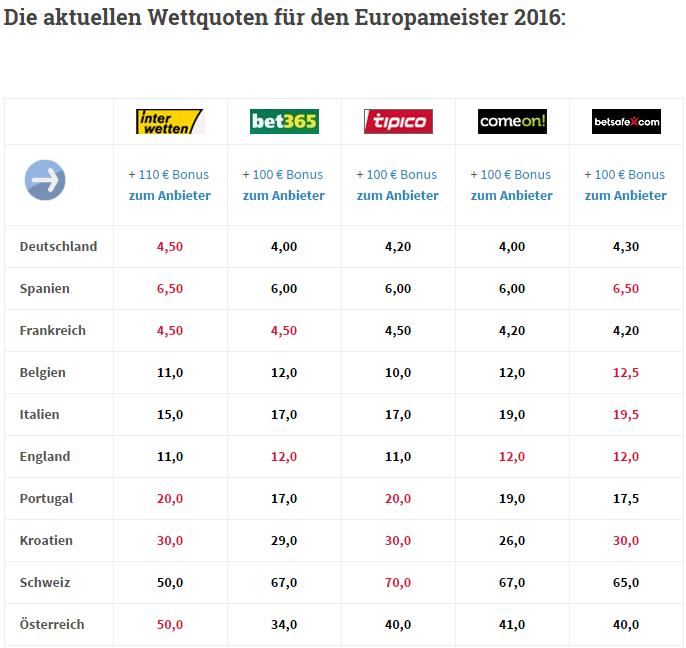 Die aktuellen Wettquoten für den Europameister 2016